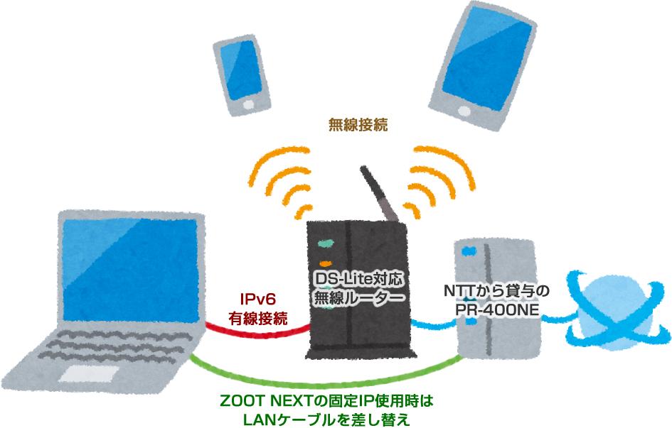 接続のイメージ。NTTから貸与されたPR-NE400とDS-Lite対応無線ルーターを接続し、そこからパソコンに有線接続する。スマートフォンとタブレットは無線接続で。ZOOT NEXTの固定IP利用時はLANケーブルを差し替える